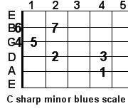 C sharp minor blues guitar scale