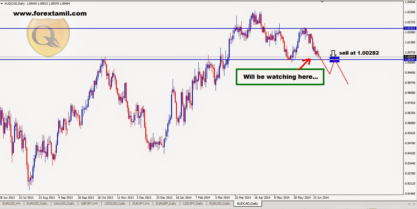 Forex Trading Online Training,Learn Forex Market,Learning Trade Forex Online, Trade Fx,Forex India Trading