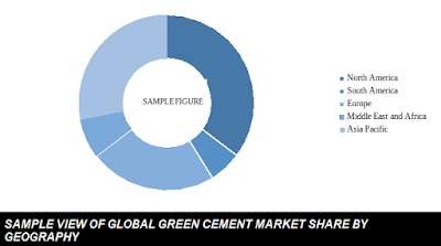 global green cement market share by country