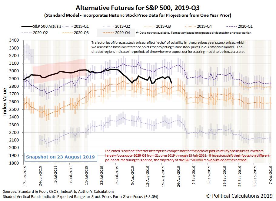 Alternative Futures - S&P 500 - 2019Q3 - Standard Model - Snapshot on 23 Aug 2019