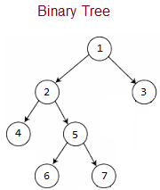 Top Binary Tree Interview Questions  | JavaByPatel