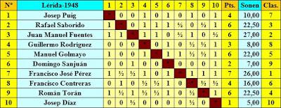 I Torneo Nacional de Ajedrez de Lérida 1948, clasificación según el orden del sorteo inicial
