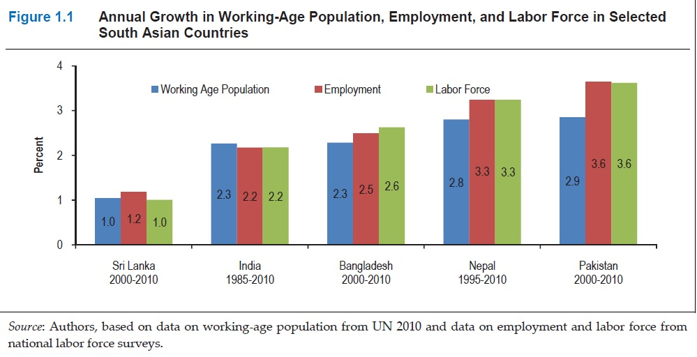 Wheres The Real Population Disaster In The Making Pakistan Or  Source World Bank Report More And Better Jobs In South Asia