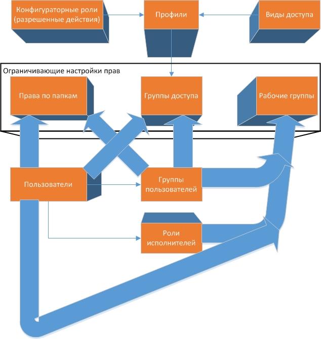Настройка групп доступа в 1с документооборот резюме программист 1с энгельс