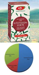 Pareri Fitotensin Forte supliment natural hipertensiune arteriala