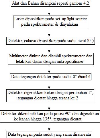 diagram alir prosedur percobaan difraksi cahaya pada kristal