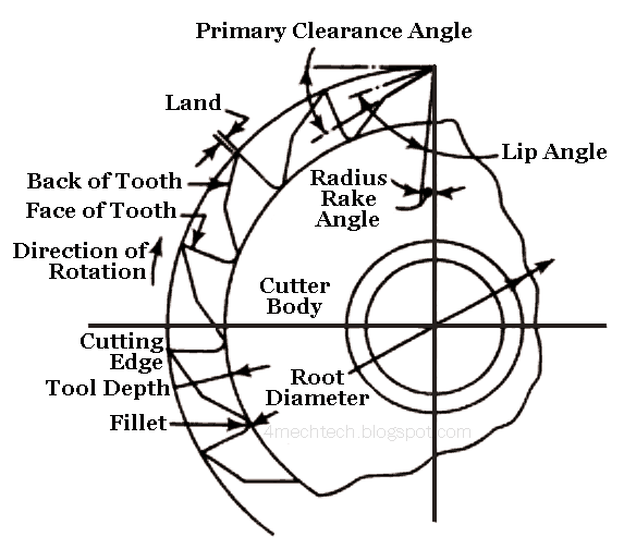 Mechanical Technology: Elements of Plain Milling Cutter