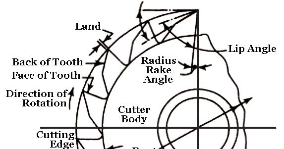 Mechanical Technology: Elements of Plain Milling Cutter