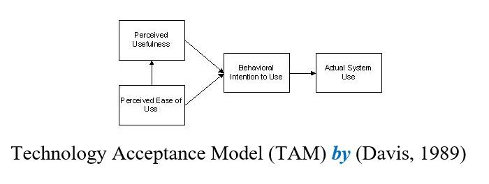 technology acceptance tam davis 1989 theory
