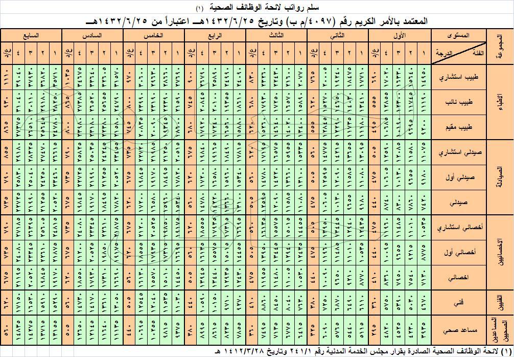 كم راتب الطبيب السعودي 7