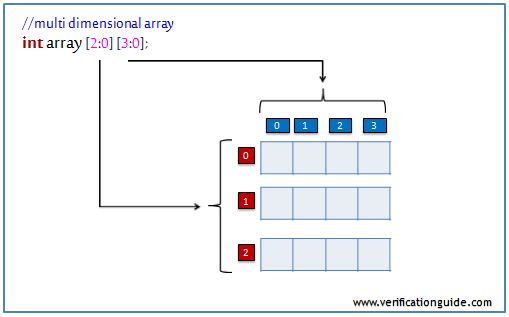 SystemVrilog multi dimensional array initialization