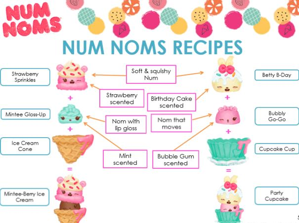 Across The Avenue Holiday Gift Guide Num Noms Go Go Cafe Playset