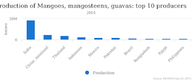 production of mangoes in the world