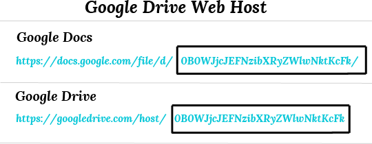 "Hasil gambar untuk Add the URL address ""https://googledrive.com/host/"""