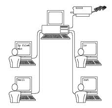 COMPUTER INNOVATIONS: Operating System