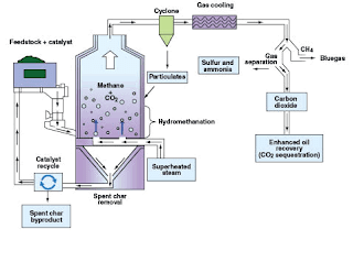 GreatPoint Energy's Hydromethanation process produces Methane and Carbon Dioxide from Coal