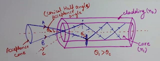 Acceptance Angle and Numerical Aperture (NA), optical fibers, Acceptance Angle, Numerical Aperture (NA)
