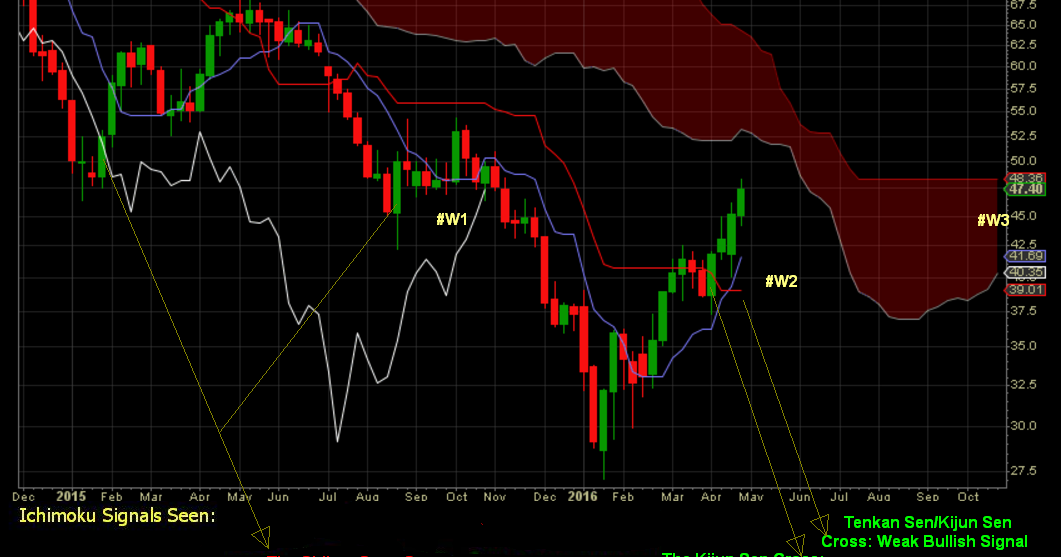 Trade, Live and Thrive: Brent Crude Oil - Ichimoku Weekly ...