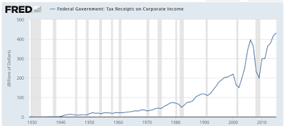 Corporate Taxes Who Pays and Who Doesn't?