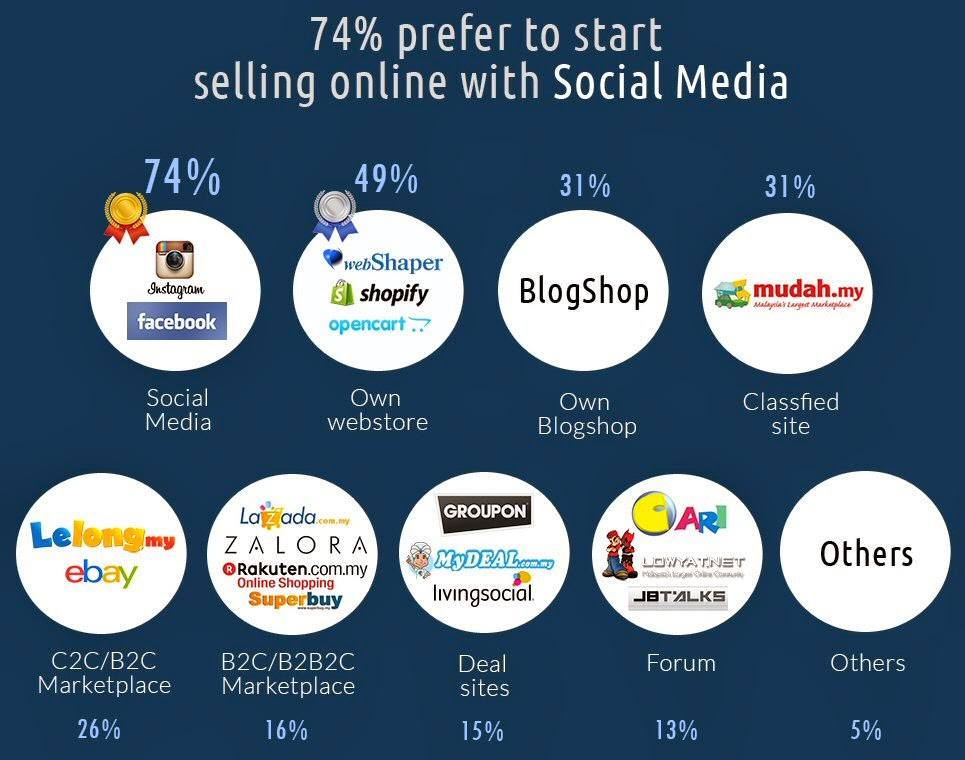 74% prefer to start selling online with social media
