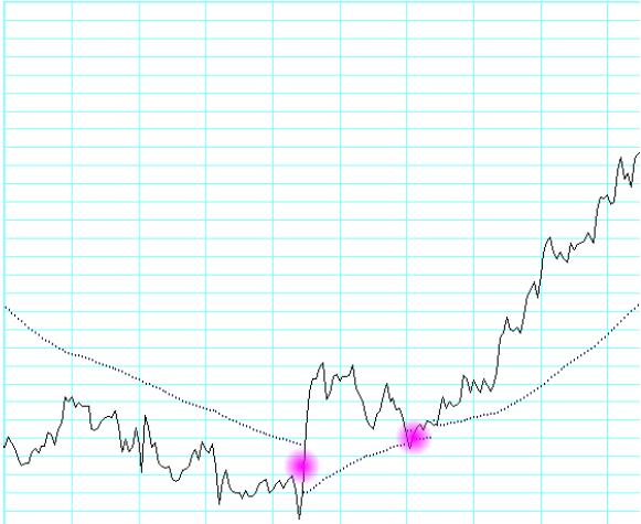 Forex wskazniki trendu