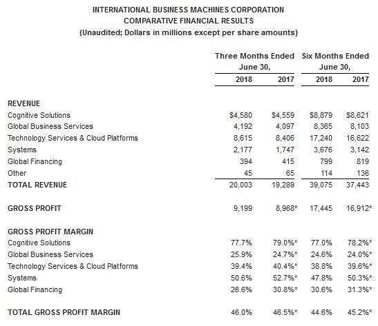 IBM delivers Q2 revenue growth