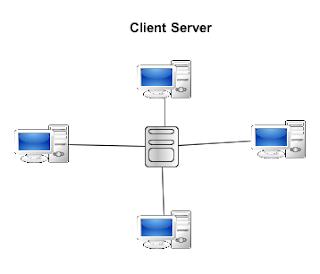 Gambar Jaringan Client Server