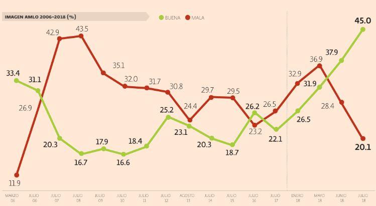 Esperan ciudadanos mucho de AMLO; 62.7% se siente feliz con la victoria