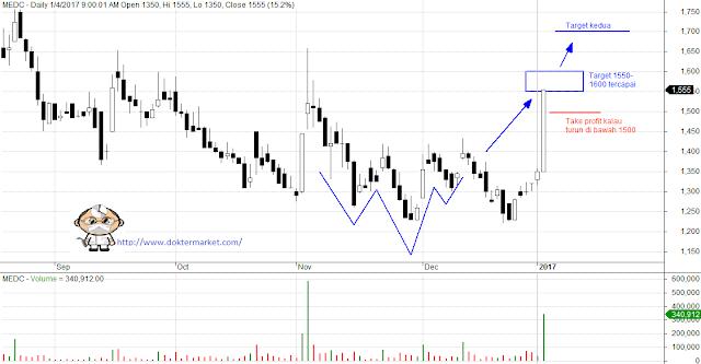 analisa teknikal saham rekomendasi saham harian hari ini unggulan blue chip lq45 uptrend investasi online saham