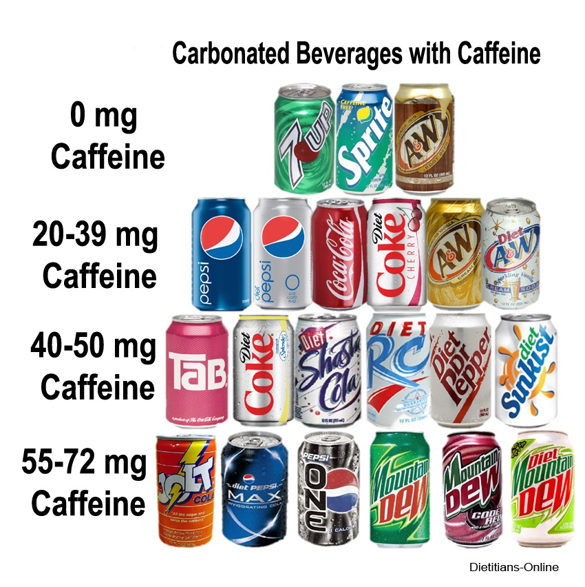 Soft Drink With Most Caffeine