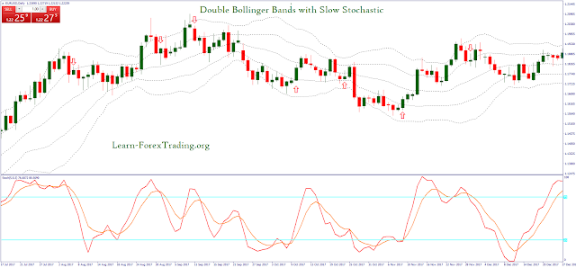 Double Bollinger Bands with Slow Stochastic