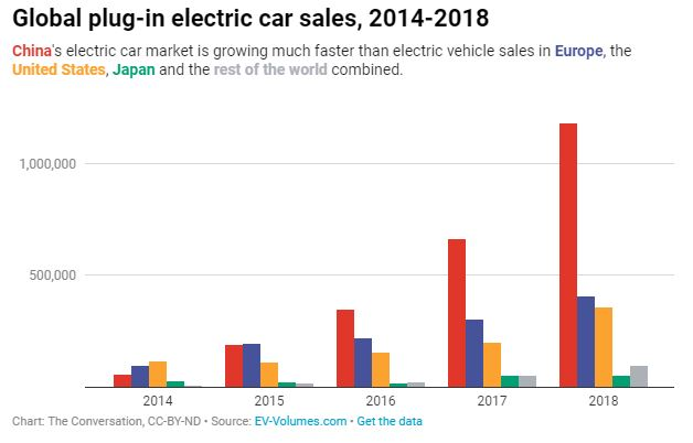 Global plug-in electric car sales, 2014-2018 China's electric car market is growing much faster than electric vehicle sales in Europe, the United States, Japan and the rest of the world combined.