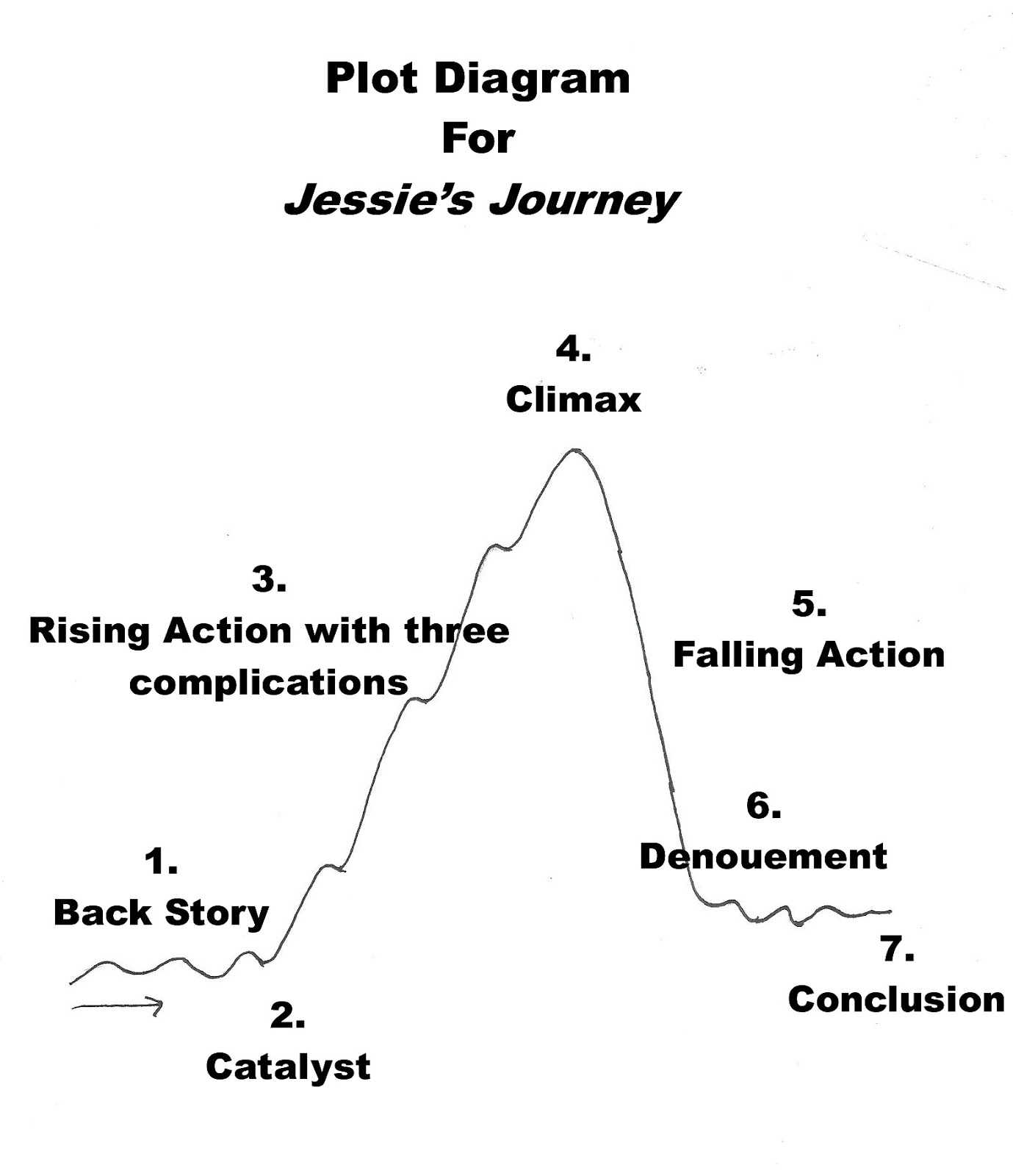 Jump up to Chapter Books: #148 Plot Diagram for Jessie's