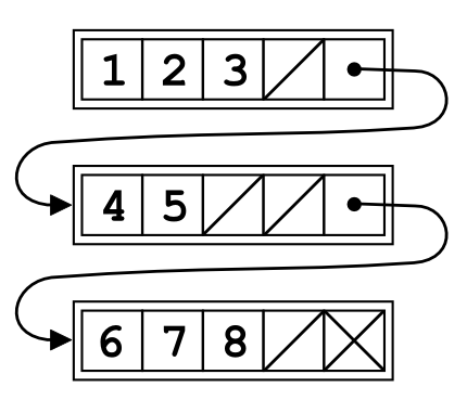 Unrolled Linked List in Data Structure