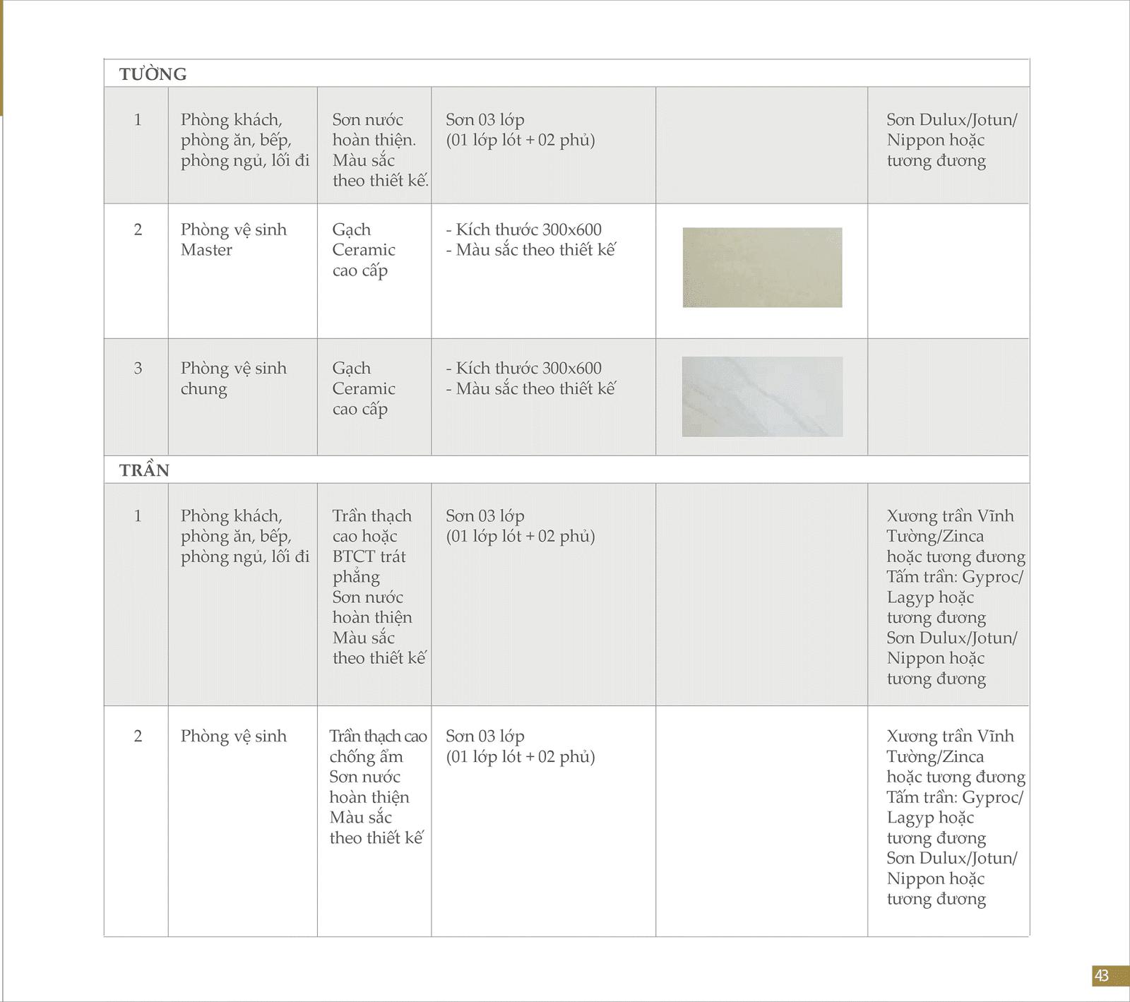 Danh mục vật liệu dự án chung cư Imperia Sky Garden 423 Minh Khai