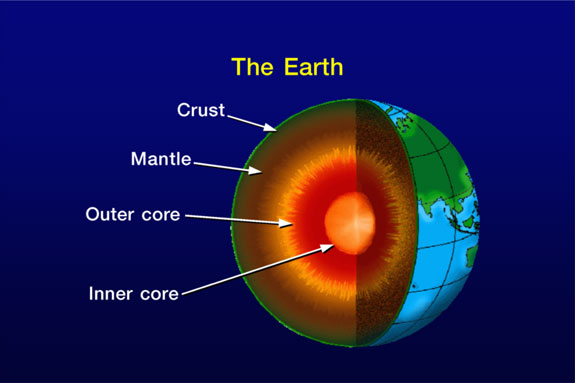 Atlas  the earth s interior structure the earth is made up from several layers like union  These layers can be  broadly divided in to three types  These are crust  mantle and core