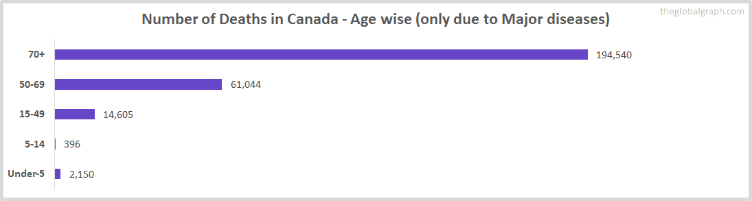 Number of Deaths in Canada - Age wise (only due to Major diseases)