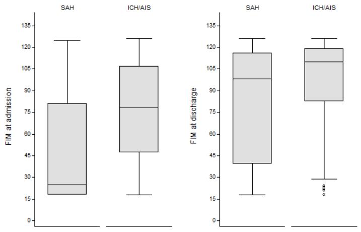 図:くも膜下出血の回復度 脳内出血と脳梗塞の比較