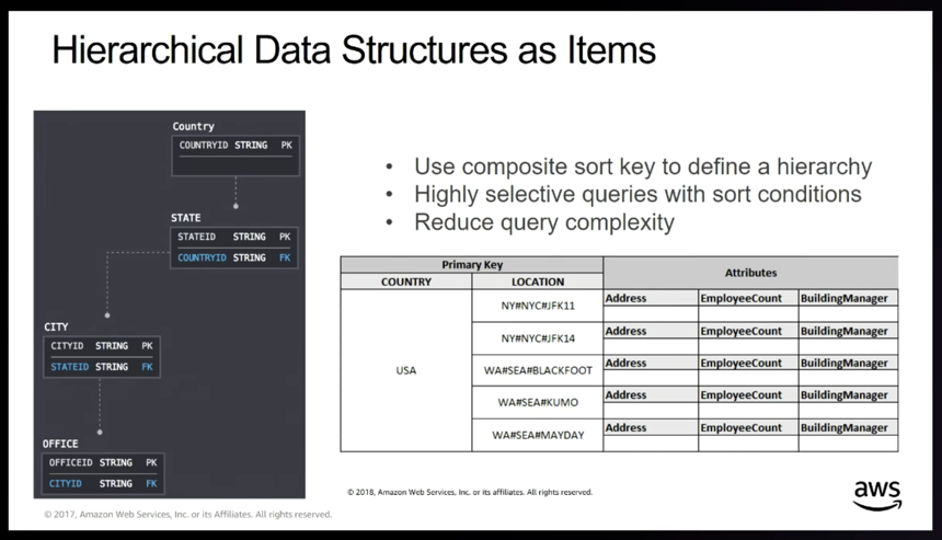 Best Practices for Modeling Relational Data in DynamoDB