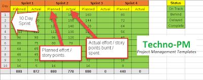 Data for the Dashboard, agile project dashboard