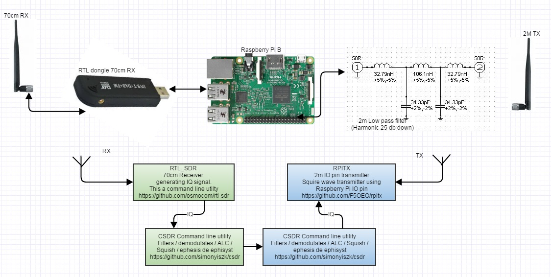 ZR6AIC: Creating a 2m Fm Repeater with a Raspberry Pi (B) and a RTL