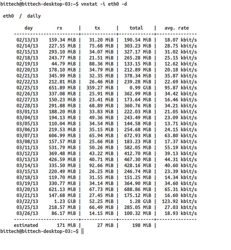 How to monitor network bandwidth usage on ubuntu-12 04