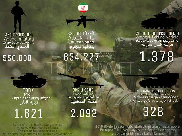 İran ordusu gücü