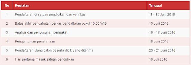 Jadwal PPD SD Negeri Kota Semarang Tahun Pelajaran 2016/2017. (ppd.semarangkota.go.id)
