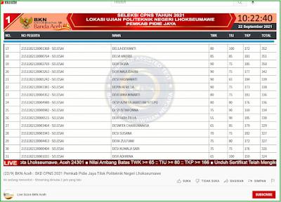 Cek Hasil SKD Semua Provinsi, Hasil SKD Provinsi Aceh