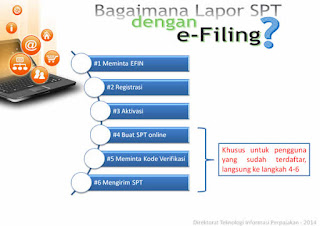 Melaporkan SPT Tahunan Untuk Karyawan Semakin Mudah dengan E-filing