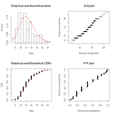 Generalized linear models and mixed effects in agriculture r bloggers from this we can see that in fact our data seem to be close to a gamma distribution so now we can proceed with modelling publicscrutiny Choice Image