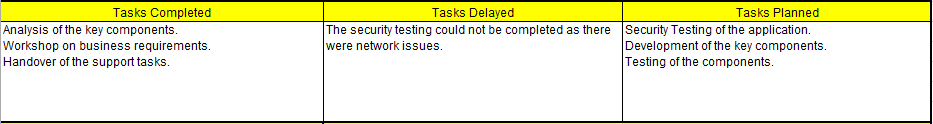 Status Reports Tasks Section