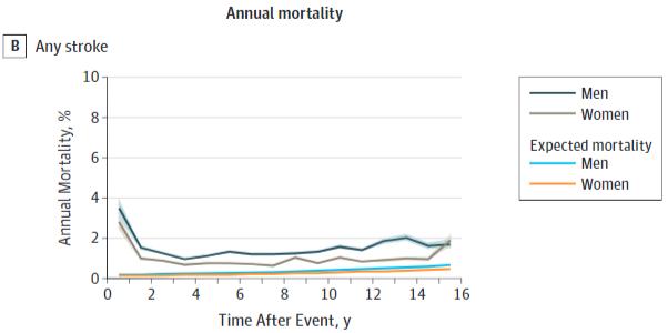 図:脳卒中後15年までの年間死亡率