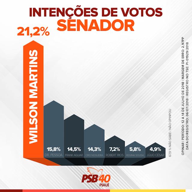 Instituto Opinar: Wilson Martins é o mais lembrado para o Senado com 21,2%